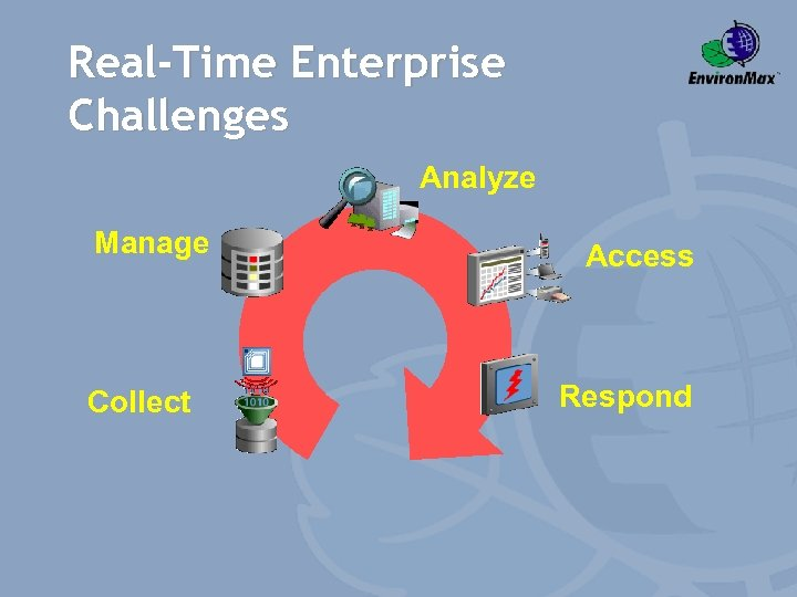 Real-Time Enterprise Challenges Analyze Manage Collect Access Respond