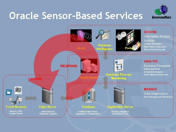 Oracle Sensor-Based Services ACCESS Information Access/ Visibility Alerts Business Intelligence Portal ANALYZE Business Processes