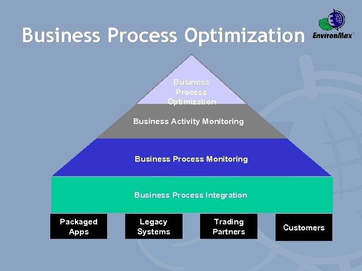 Business Process Optimization Business Activity Monitoring Business Process Integration Packaged Apps Legacy Systems Trading