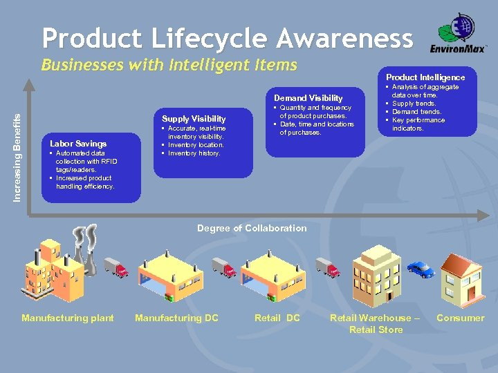 Product Lifecycle Awareness Businesses with Intelligent Items Product Intelligence Increasing Benefits Demand Visibility Supply