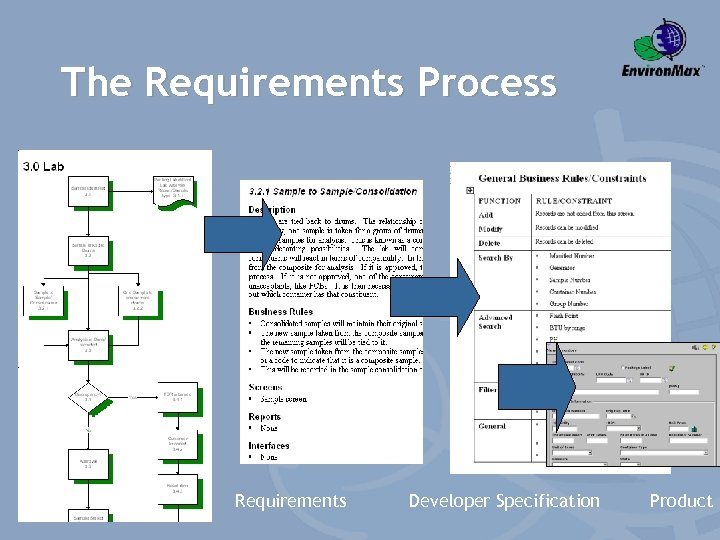 The Requirements Process Requirements Developer Specification Product