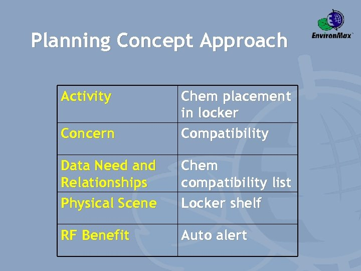 Planning Concept Approach Activity Concern Chem placement in locker Compatibility Data Need and Relationships
