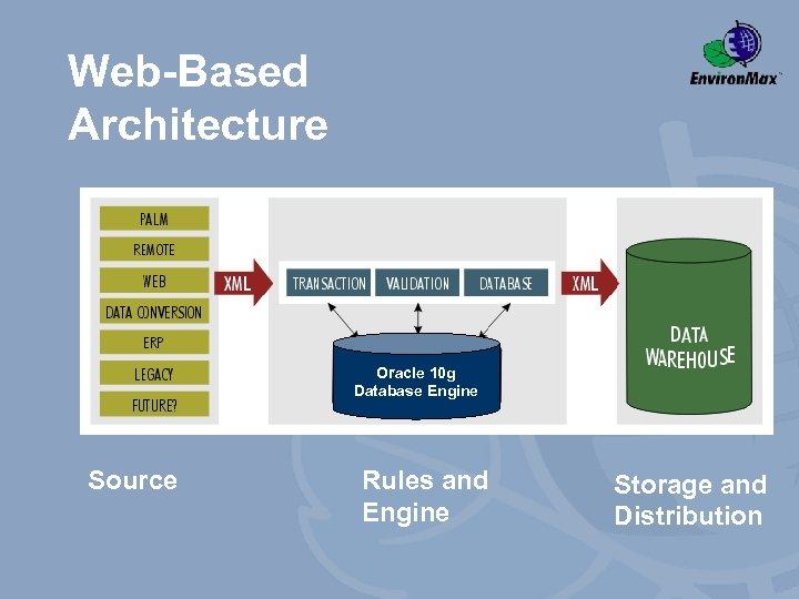 Web-Based Architecture Oracle 10 g Database Engine Source Rules and Engine Storage and Distribution