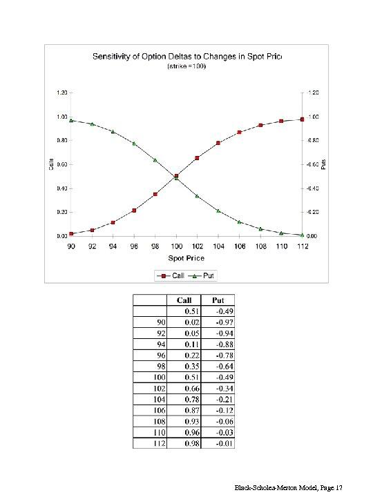 Black-Scholes-Merton Model, Page 17
