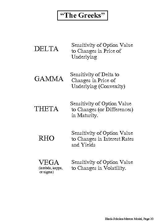"""The Greeks"" DELTA Sensitivity of Option Value to Changes in Price of Underlying Sensitivity"