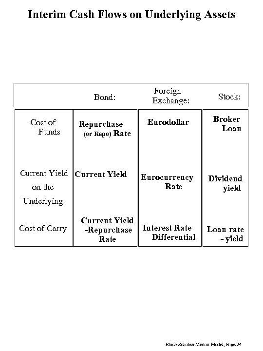 Interim Cash Flows on Underlying Assets Foreign Exchange: Stock: Eurodollar Broker Loan Eurocurrency Rate