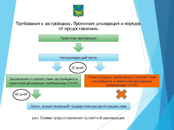 Требования к застройщику. Проектная декларация и порядок её предоставления. Проектная декларация Контролирующий орган 30