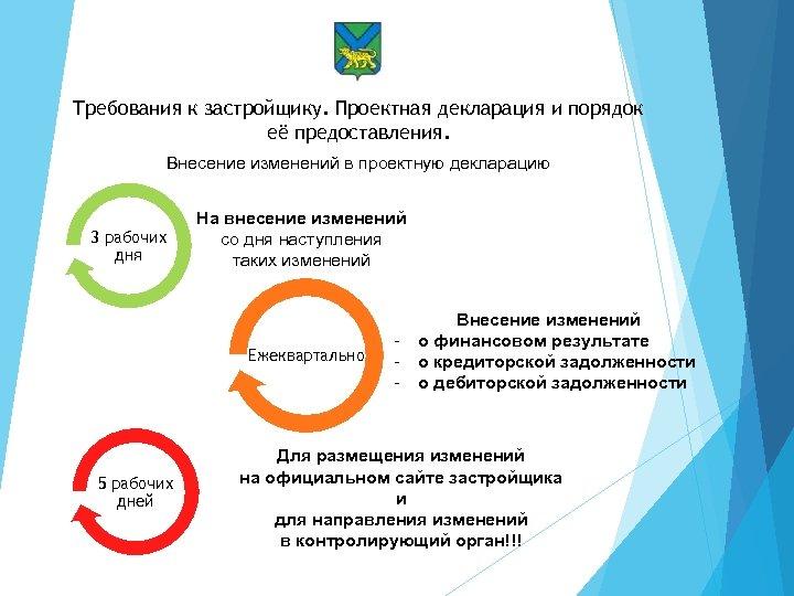 Требования к застройщику. Проектная декларация и порядок её предоставления. Внесение изменений в проектную декларацию