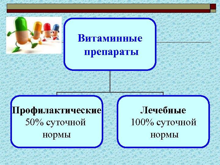 Витаминные препараты Профилактические 50% суточной нормы Лечебные 100% суточной нормы