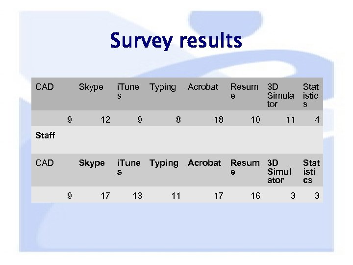 Survey results CAD Skype 9 12 i. Tune s 9 Typing Acrobat 8 18