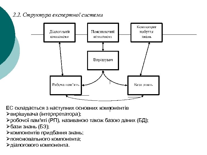 2. 2. Структура експертної системи ЕС складається з наступних основних компонентів Øвирішувача (інтерпретатора); Øробочої