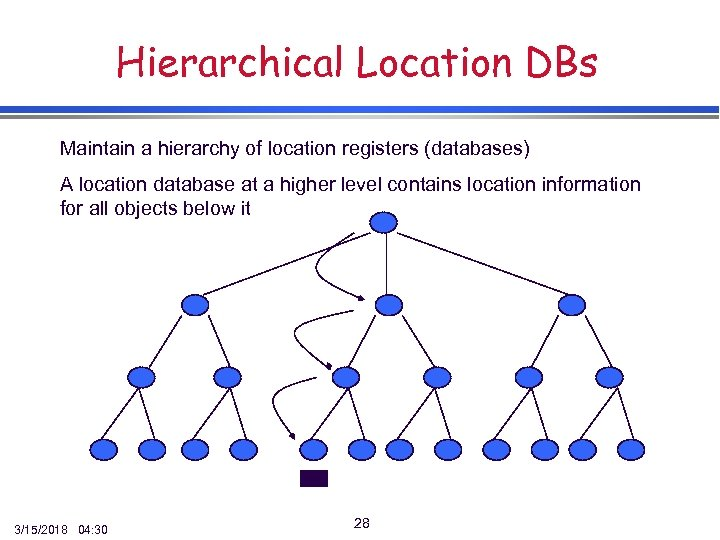 Hierarchical Location DBs Maintain a hierarchy of location registers (databases) A location database at