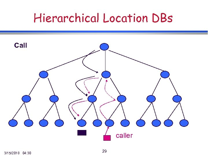 Hierarchical Location DBs Call caller 3/15/2018 04: 30 29