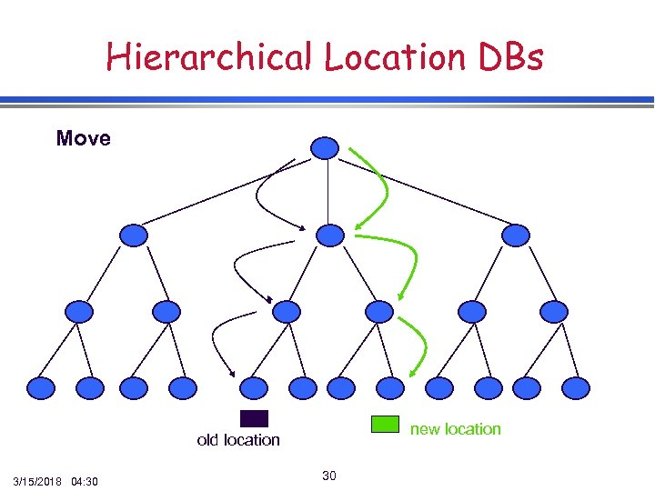 Hierarchical Location DBs Move new location old location 3/15/2018 04: 30 30