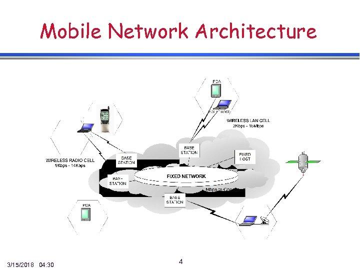 Mobile Network Architecture 3/15/2018 04: 30 4