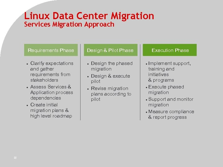 Linux Data Center Migration Services Migration Approach Requirements Phase 22 22 Clarify expectations and