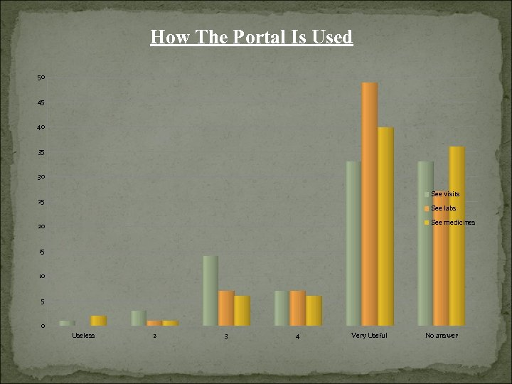 How The Portal Is Used 50 45 40 35 30 See visits 25 See