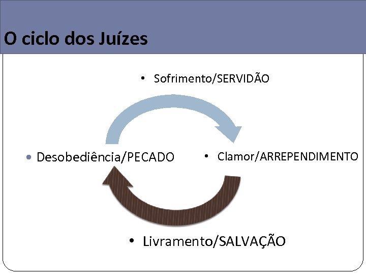 O ciclo dos Juízes • Sofrimento/SERVIDÃO Desobediência/PECADO • Clamor/ARREPENDIMENTO • Livramento/SALVAÇÃO