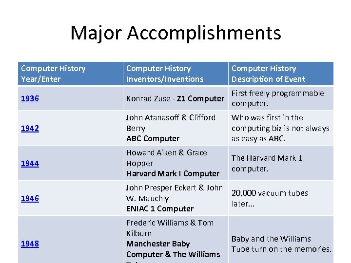 Major Accomplishments Computer History Year/Enter Computer History Inventors/Inventions Computer History Description of Event 1936