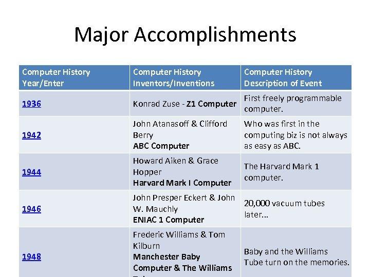 Major Accomplishments Computer History Year/Enter Computer History Inventors/Inventions Computer History Description of Event 1936