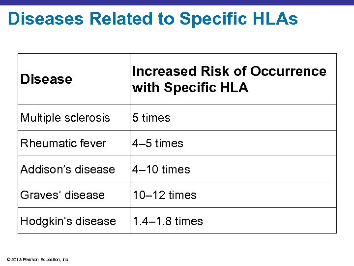 Diseases Related to Specific HLAs Disease Increased Risk of Occurrence with Specific HLA Multiple