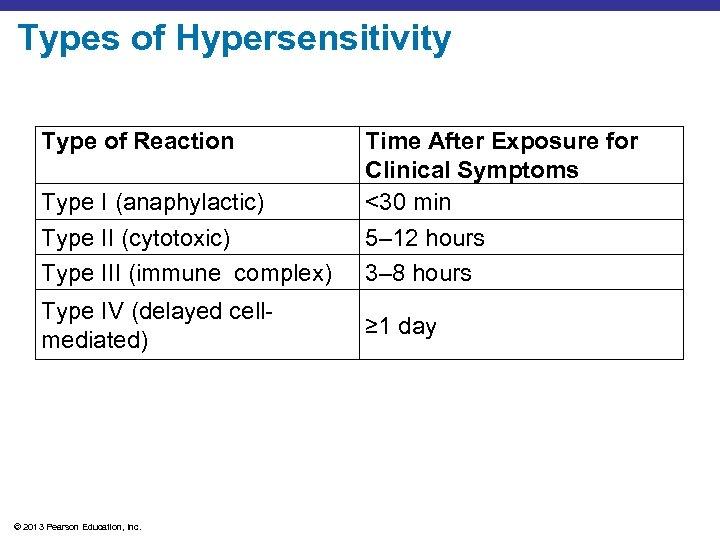 Types of Hypersensitivity Type of Reaction Type I (anaphylactic) Type II (cytotoxic) Type III