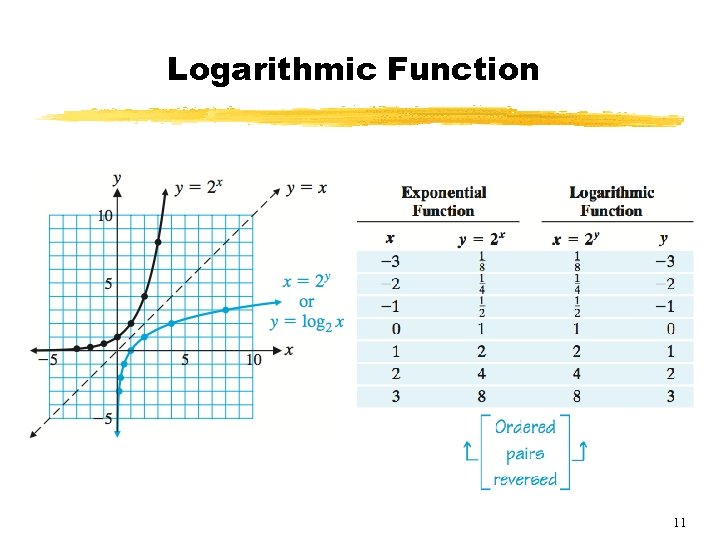 Logarithmic Function 11