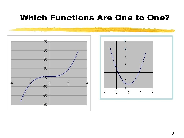 Which Functions Are One to One? 6