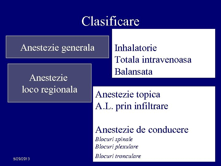 Clasificare Anestezie generala Anestezie loco regionala Inhalatorie Totala intravenoasa Balansata Anestezie topica A. L.