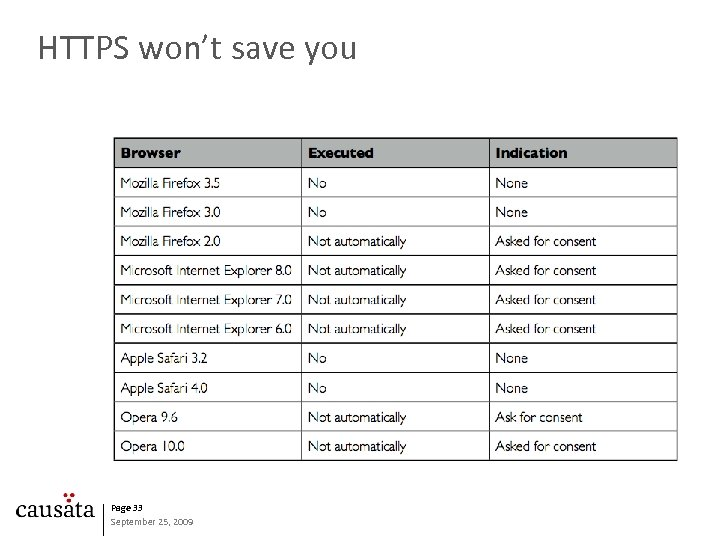 HTTPS won't save you Page 33 September 25, 2009