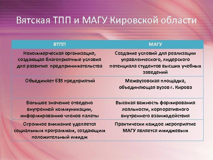 Вятская ТПП и МАГУ Кировской области ВТПП МАГУ Некоммерческая организация, создающая благоприятные условия для