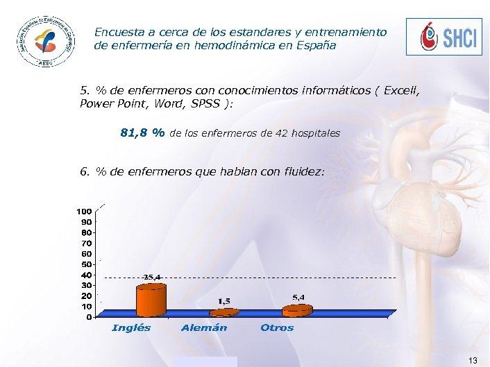 Encuesta ACADEMIA a cerca de los estandares y entrenamiento de enfermería en hemodinámica en