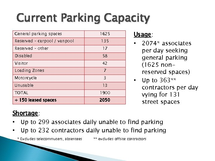 Current Parking Capacity General parking spaces Reserved – carpool / vanpool 1625 135 Reserved