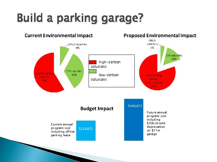 Build a parking garage? high-carbon solutions low-carbon solutions Current annual program cost including offsite