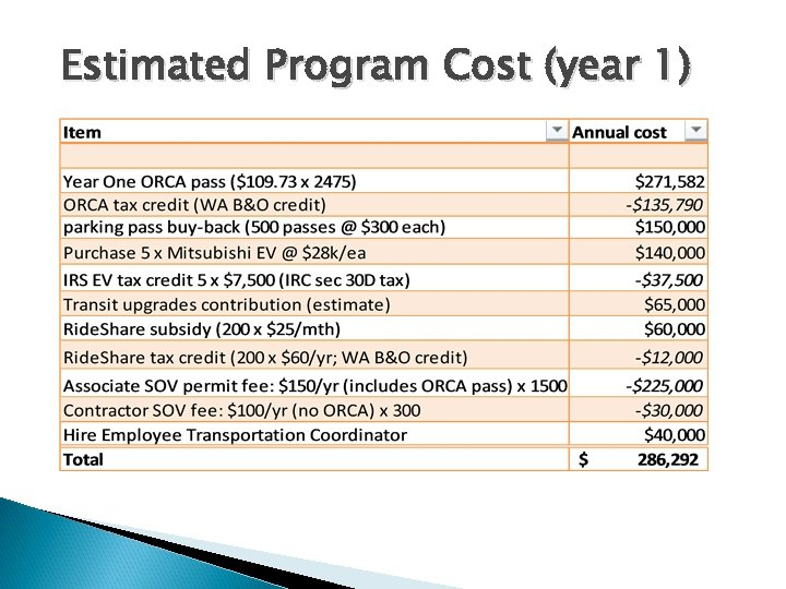 Estimated Program Cost (year 1) 7
