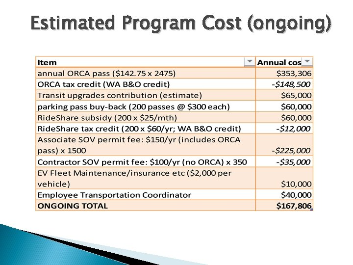 Estimated Program Cost (ongoing) 8