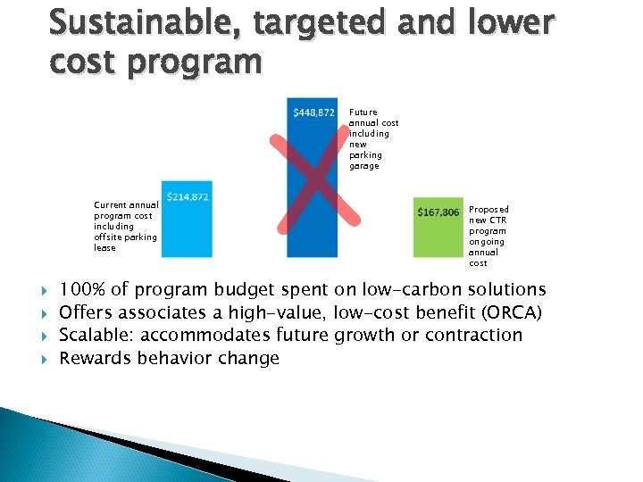 Sustainable, targeted and lower cost program X Future annual cost including new parking garage