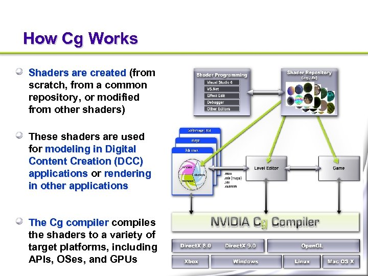 How Cg Works Shaders are created (from scratch, from a common repository, or modified