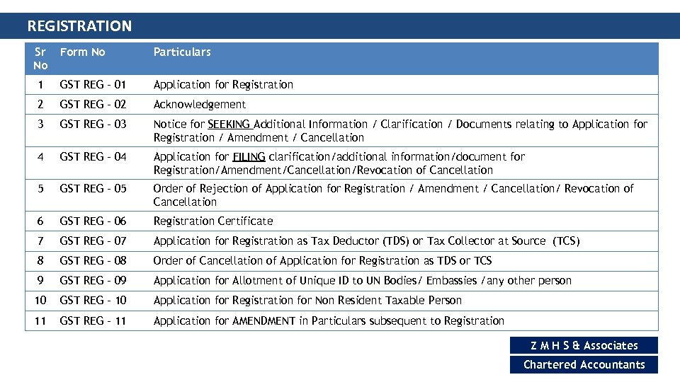 REGISTRATION Sr No Form No Particulars 1 GST REG – 01 Application for Registration