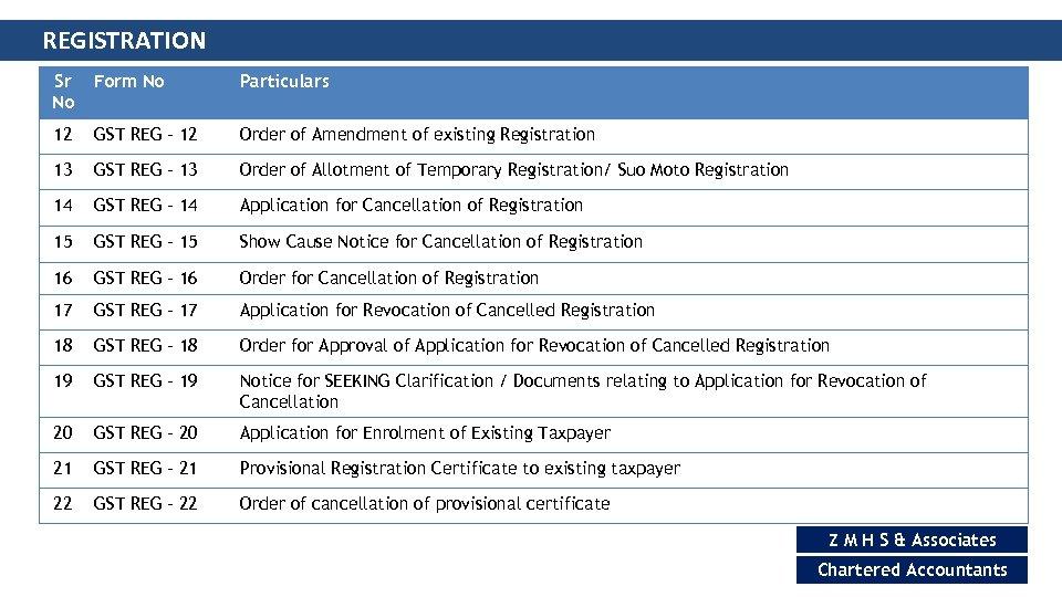 REGISTRATION Sr No Form No Particulars 12 GST REG – 12 Order of Amendment