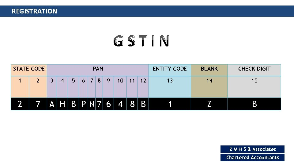 REGISTRATION GSTIN STATE CODE PAN 4 5 6 7 8 ENTITY CODE 9 10