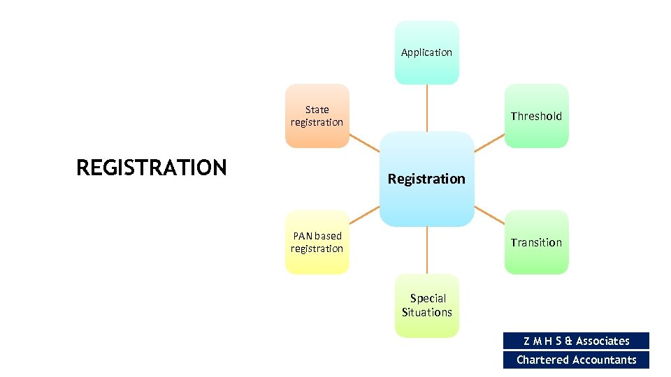 Application State registration REGISTRATION Threshold Registration PAN based registration Transition Special Situations Z M