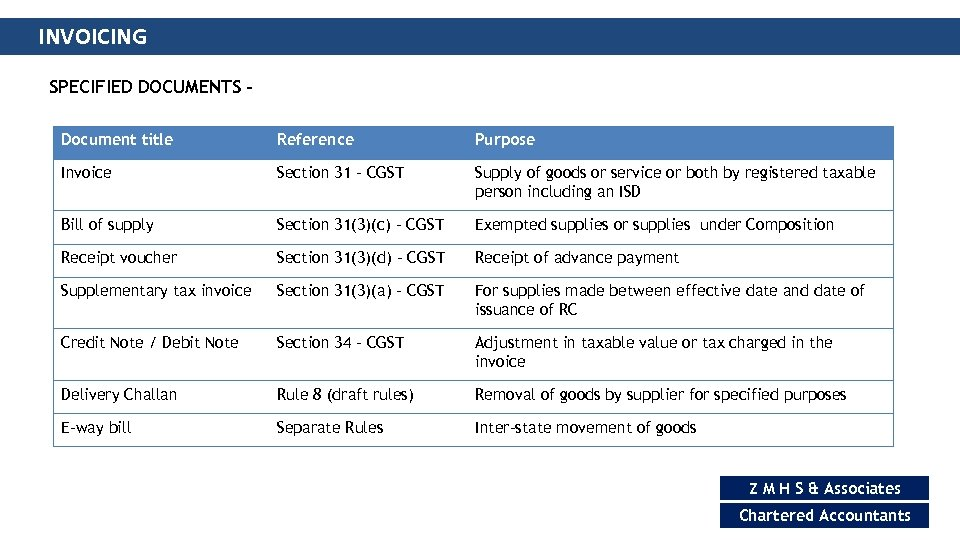 INVOICING SPECIFIED DOCUMENTS – Document title Reference Purpose Invoice Section 31 – CGST Supply