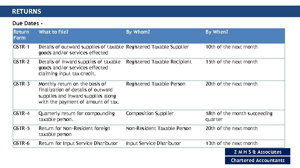 RETURNS Due Dates Return Form What to file? By Whom? By When? GSTR-1 Details