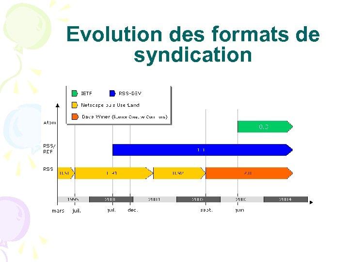 Evolution des formats de syndication