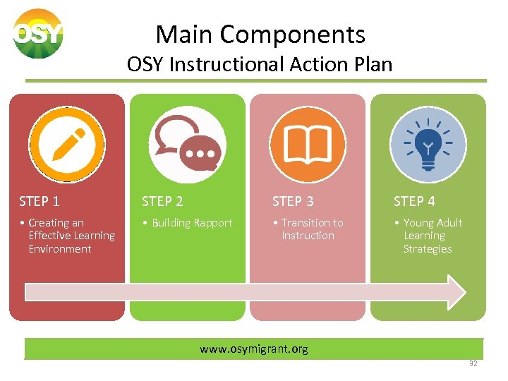 Main Components OSY Instructional Action Plan STEP 1 STEP 2 STEP 3 STEP 4