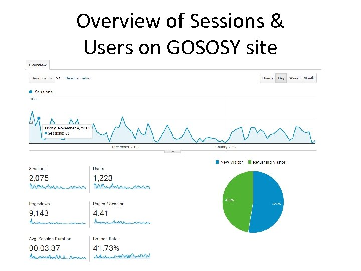 Overview of Sessions & Users on GOSOSY site