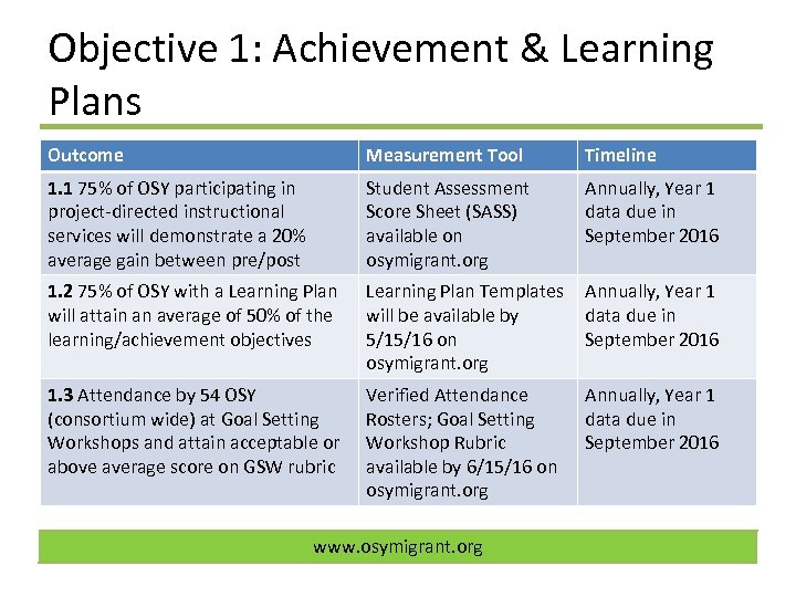 Objective 1: Achievement & Learning Plans Outcome Measurement Tool Timeline 1. 1 75% of