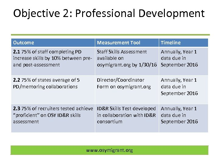 Objective 2: Professional Development Outcome Measurement Tool Timeline 2. 1 75% of staff completing