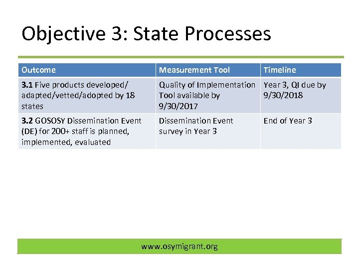 Objective 3: State Processes Outcome Measurement Tool 3. 1 Five products developed/ adapted/vetted/adopted by